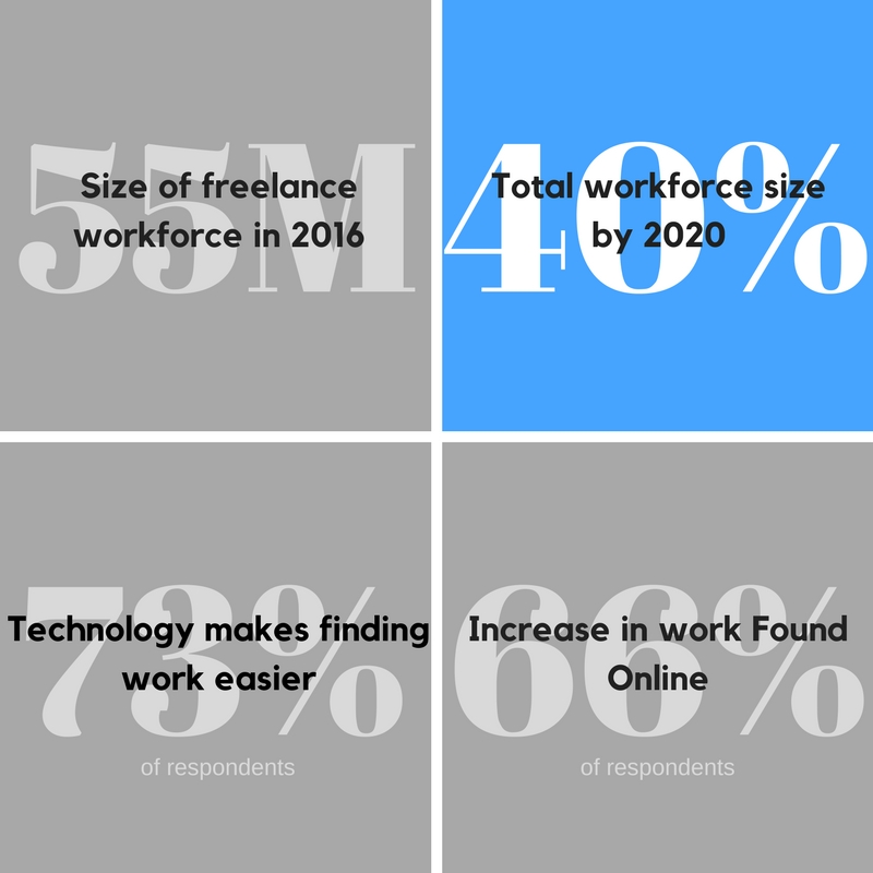 Freelance growth trends